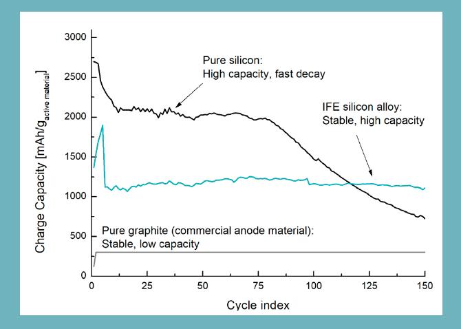 efficacité-du-siliconX