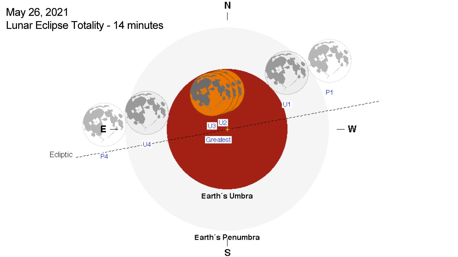News see the centurys longest total lunar eclipse from anywhere the path of totality of the may 26 2021 total lunar eclipse due to the path being very close to the northern end of the umbra this total eclipse will ccuart Choice Image
