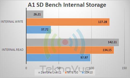 ASUS Zenfone Live L1 - Benchmark A1 Storage