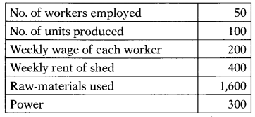 CA Foundation Business Economics Study Material Chapter 3 Theory Of Production and Cost - MCQs 388