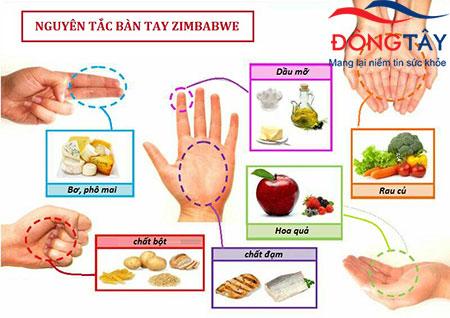 Cách tính lượng thức ăn khoa học cho người có triệu chứng đường tăng huyết cao