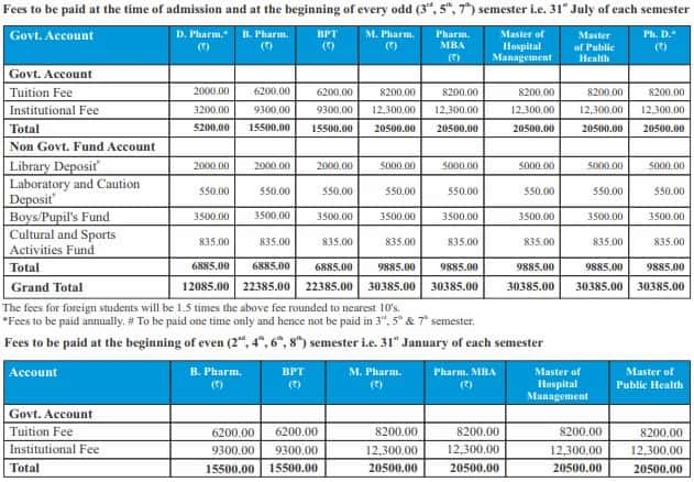 DIPSAR Complete Fee Structure