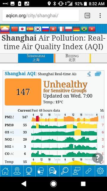 Air Quality Index - Shanghai