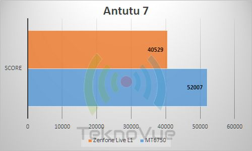 ASUS Zenfone Live L1 - Benchmark Antutu 7
