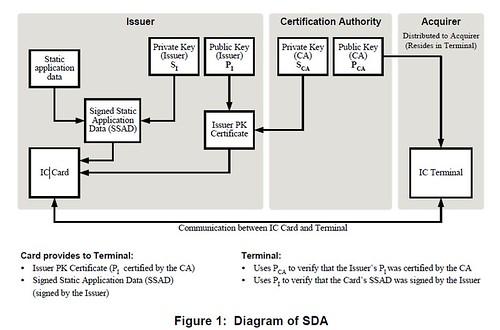 SDA Flow