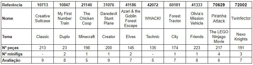 Tabela comparativa sets 20