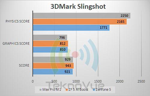 ASUS Zenfone 5 - Benchmark 3D Mark Slingshot