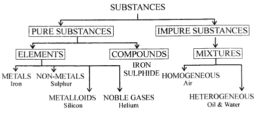 New Simplified Chemistry Class 6 ICSE Solutions - Elements ...
