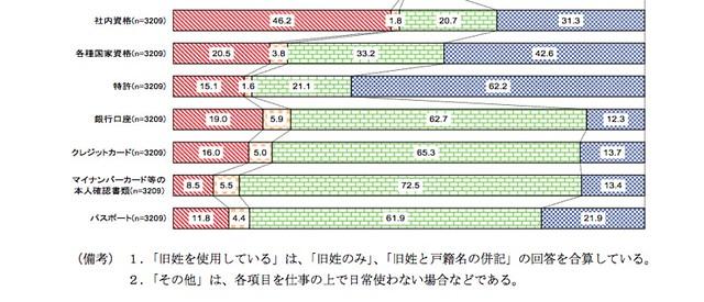 旧姓使用の範囲 : 全体(n=3209) (2/2)