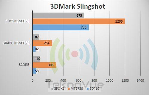 SPC X1 - Benchmark 3DMark Slingshot