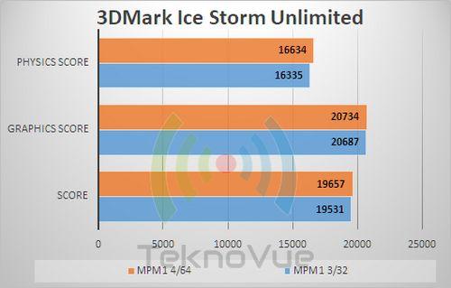 ASUS Zenfone Max PRo M1 VS - 3DMark Ice Storm