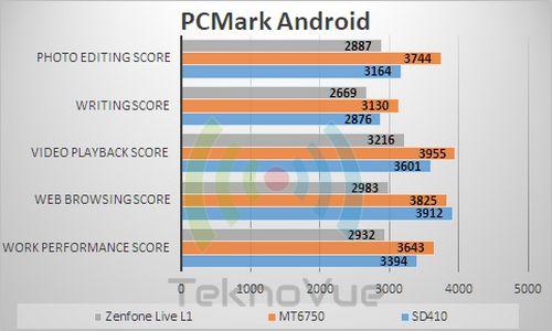 ASUS Zenfone Live L1 - Benchmark PCMark