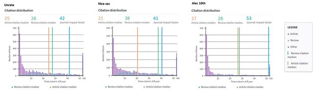 Citation Distribution
