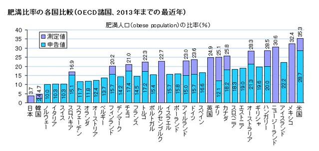 図録▽肥満比率の各国比較(OECD諸国)