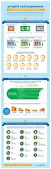 Management : Training of project managers... [infographic]