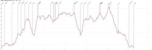 小鬼瀑布-小錐麓-2018-06-09-Altitude-Chart