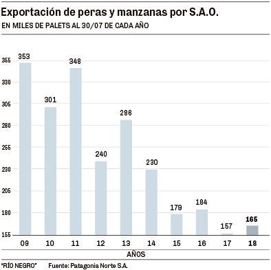 Exportación de peras y manzanas por S.A.O.