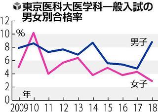 東京医科大医学科一般入試の男女別合格率