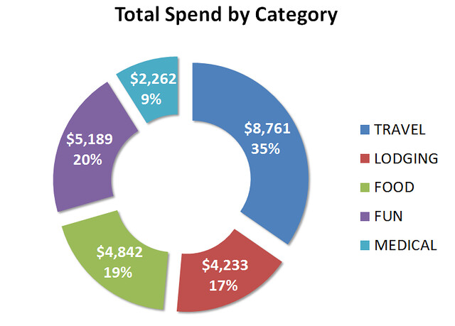 Total Spend By Category v01