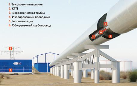 Схема обогрева трубопровода