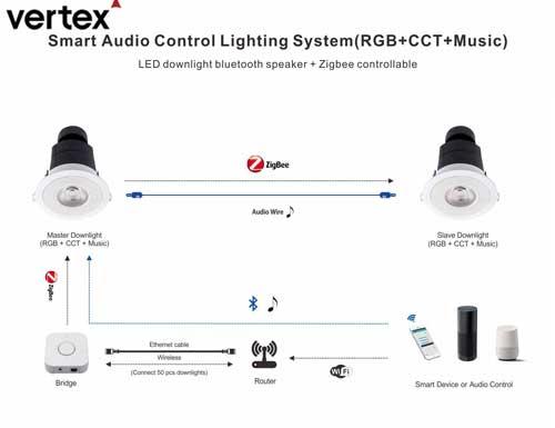 Vertex smart music lighting