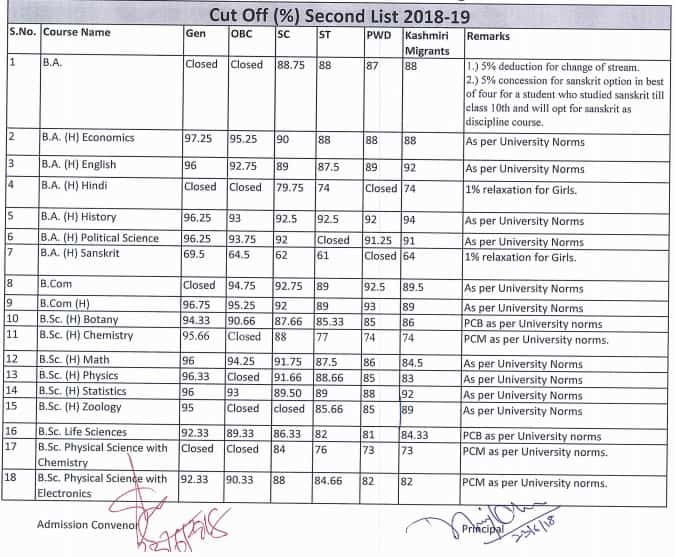 Ramjas College Second Cut Off 2018