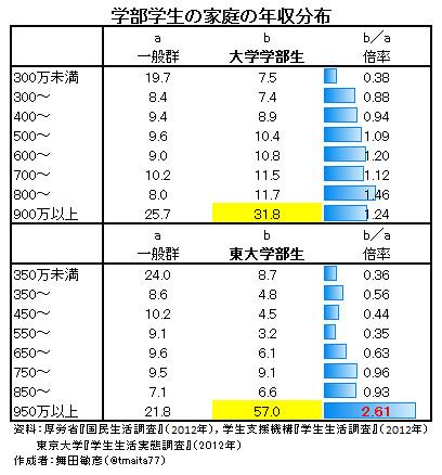 学部学生の家庭の年収分布