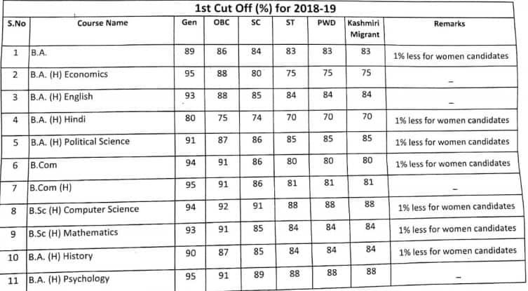 Aryabhatta College First Cut Off