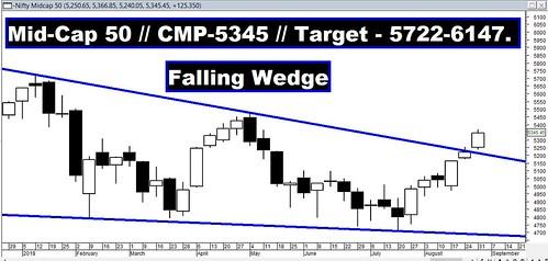 MidCap 50 Falling Wedge