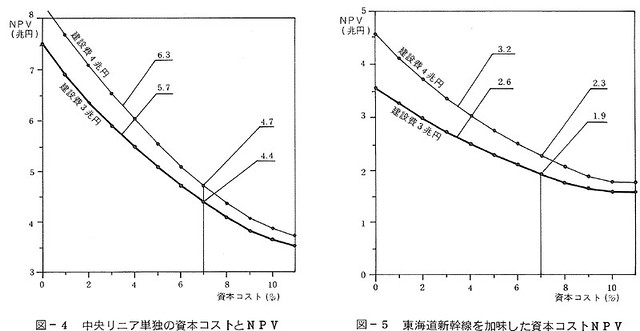 JR東海副社長のリニア採算性報文 (3)