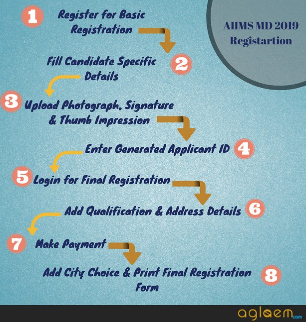 AIIMS MDS 2019  Exam Date, Eligibility, PAAR Registration  January Session