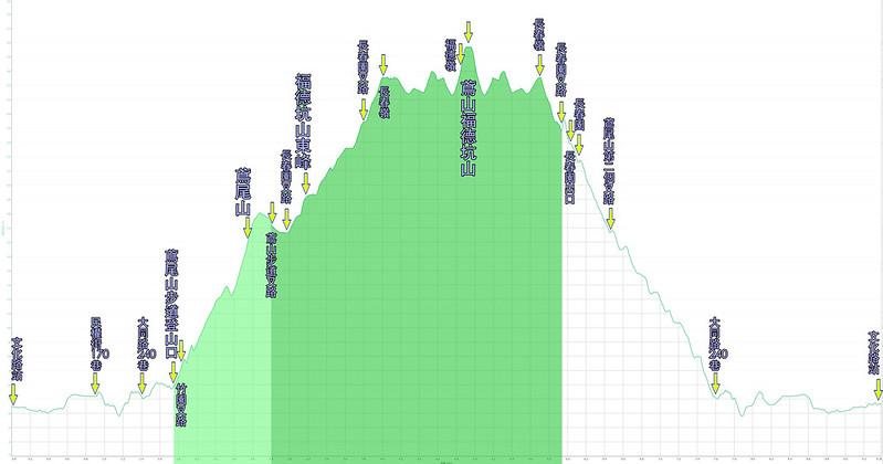 019、標示高度距離:鳶尾山-福德坑山東峰-福德坑山