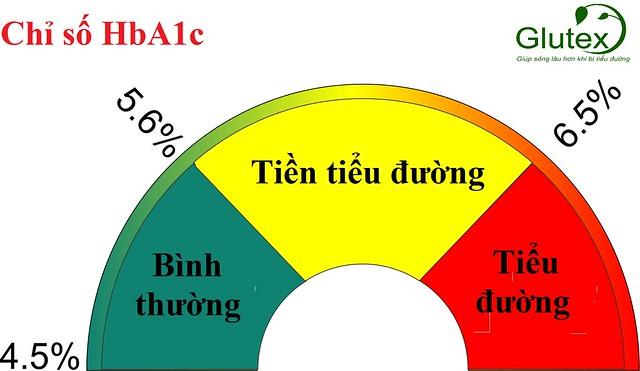 Giá trị HbA1c dùng để chẩn đoán bệnh tiểu đường