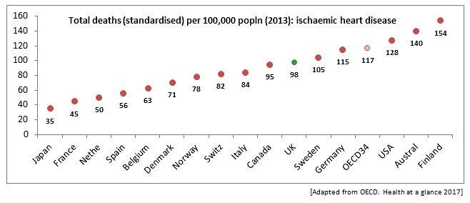 Total deaths per 100,000 popln (2013): ischaemic heat disease