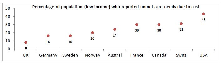 Percentage of population (low income) who reported unmet care needs due to cost