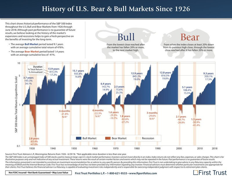 A history of U.S. bull and bear markets