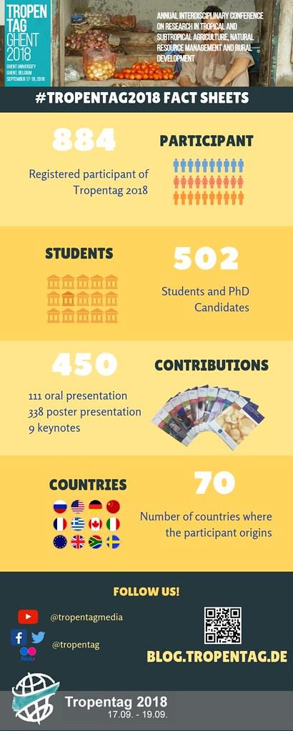 Tropentag 2018 Participant Infographic