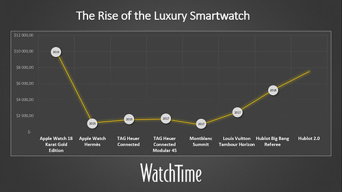 Luxury_Smartwatches_Chronology