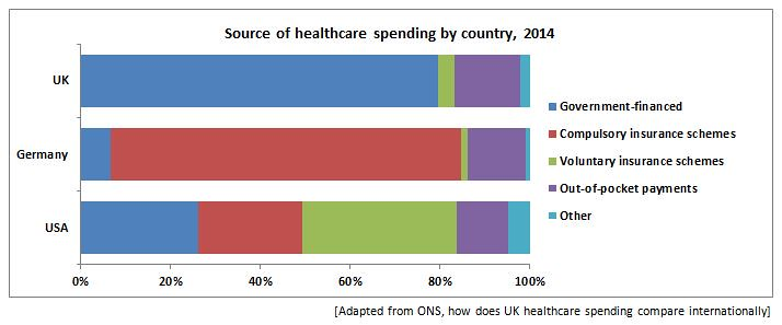 Source of healthcare spending by country, 2014
