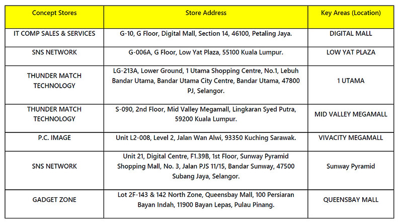 ASUS ZenBook Pro 15 UX580 Laptop malaysia location