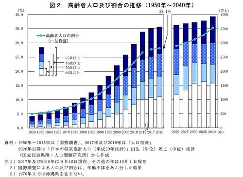高齢者人口及び割合の推移(1950年〜2040年)