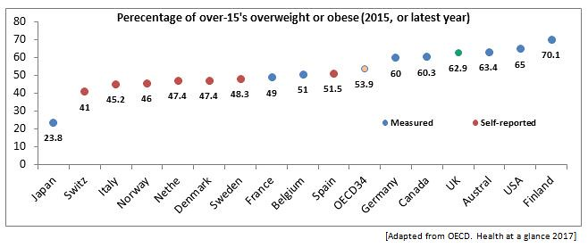 Percentage of over-15's overweight or obese (2015, or latest year)