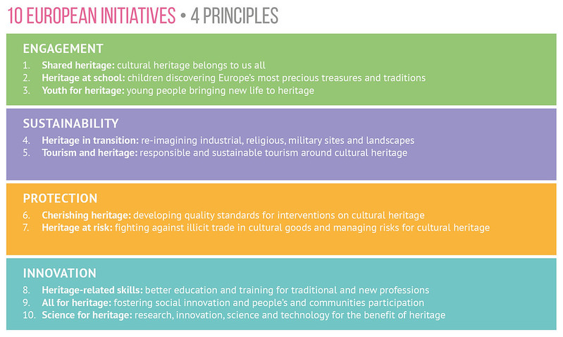10 European Initiatives of European Year of Cultural Heritage 2018