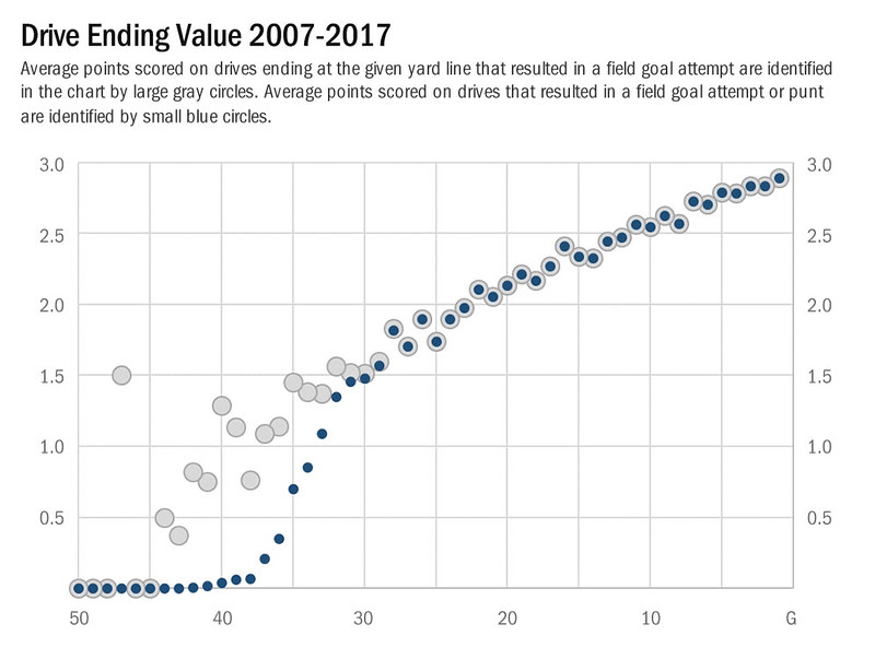 drive-ending value
