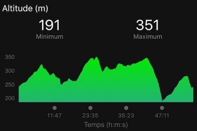 Panoramique-de-Carnoux-Roben-Triathlon-dénivelé-400x266