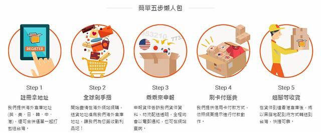 網站使用說明_5步驟