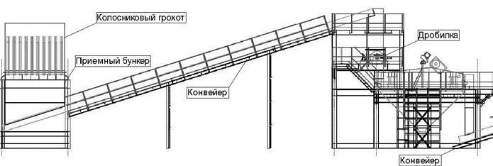 Схема модуля углеподготовки и классификации