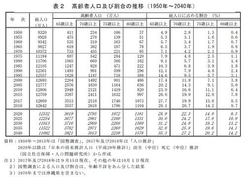 高齢者人口及び割合の推移(1950年〜2040年