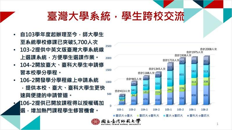 台灣大學系統修課學生統計圖表