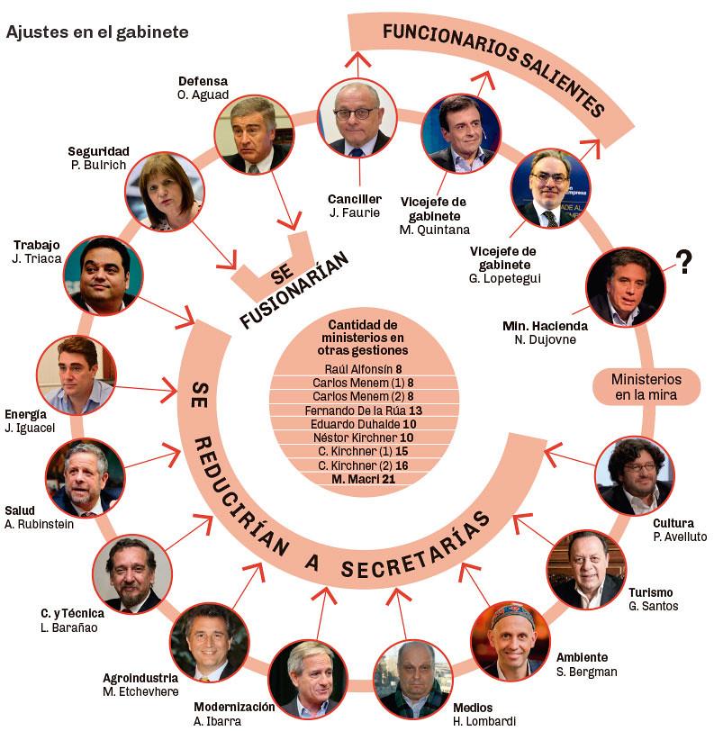 Ajustes en el Gabinete de Macri